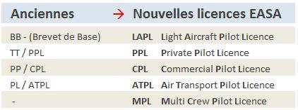 Licences EASA